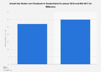 Nutzer von Facebook in Deutschland 2017