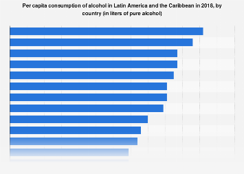 Alcohol consumption per capita in Latin America 2016