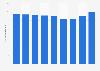 América Móvil wireless subscribers 2014-2018