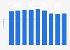 América Móvil  fixed-line subscribers 2014-2018