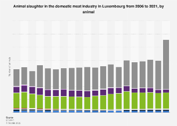 Luxembourg: total animal slaughter in domestic meat industry 2002-2018, by animal