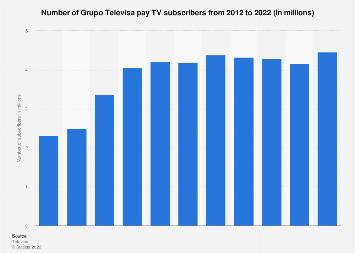 Televisa: pay TV subscribers 2012-2018
