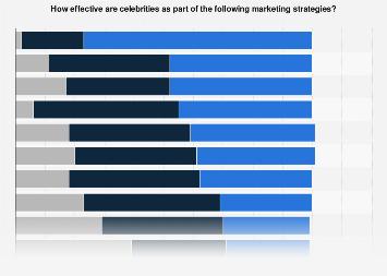 Effectiveness of celebrity marketing in the United Kingdom (UK) 2016
