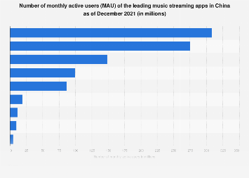 Leading mobile music platforms in China as of Q4 2016, by number of active users