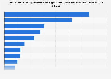 Direct costs of 10 most disabling U.S. workplace injuries in 2017