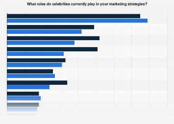Role of celebrities in marketing strategies in the United Kingdom (UK) 2016