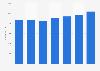 Autoneum: employment figures 2012-2016