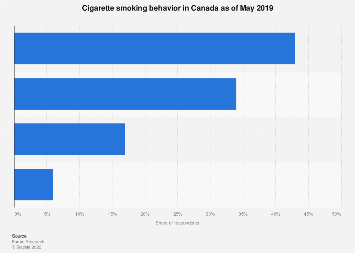 Cigarette smoking habits of Canadians 2019