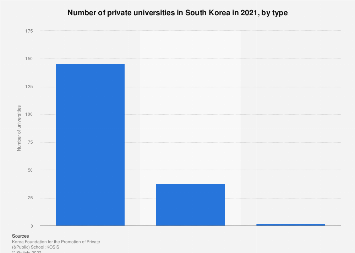 Number of private universities in South Korea 2016, by type