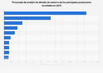 Principales emisores mundiales de dióxido de carbono en 2016