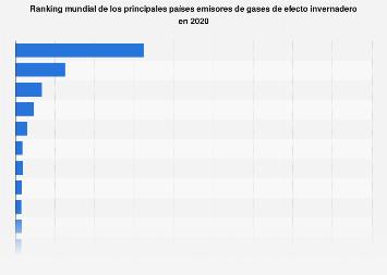 Principales países emisores de gases de efecto invernadero en el mundo 2013