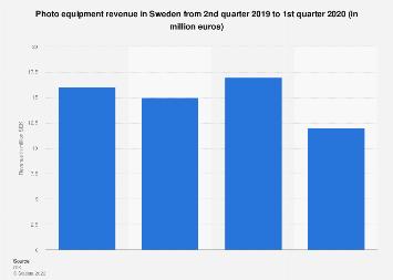 Photo equipment: revenue in Sweden Q2 2016-Q1 2018