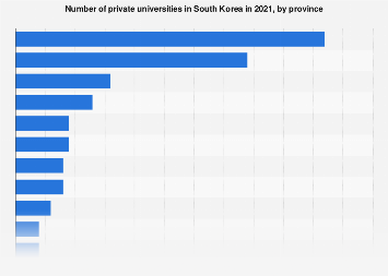 Number of private universities in South Korea 2016, by province
