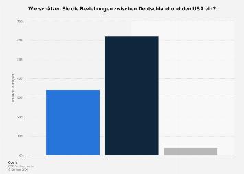 Einschätzung der Beziehungen zwischen Deutschland und den USA 2018
