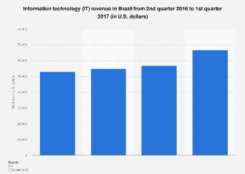 Information technology: Revenue in Brazil Q2 2016-Q1 2017