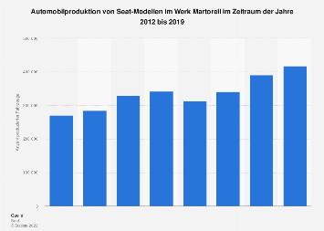 Automobilproduktion im Seat-Werk in Martorell bis 2018