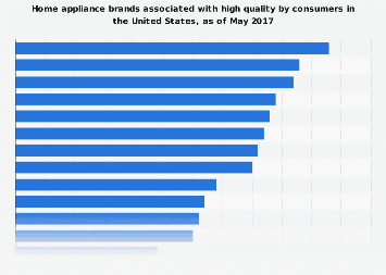 Home appliance brands most associated with high quality in the U.S. 2017