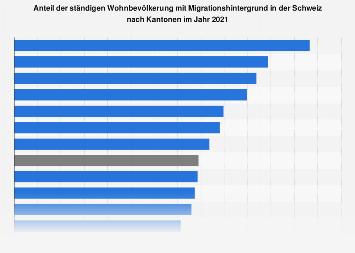 Bevölkerungsanteil mit Migrationshintergrund in der Schweiz nach Kantonen 2018