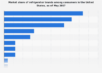 Refrigerator brands U.S. consumers have at home 2017
