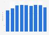 Televisa: Sky net sales 2014-2018