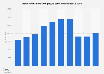 Effectifs du groupe Samsonite 2013-2017