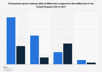 Professional sports viewing habits of Millennials in the United Kingdom (UK) 2017