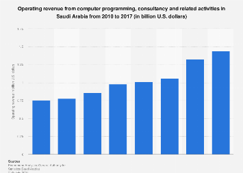 Operating revenue from computer programming and consultancy in Saudi Arabia 2010-2015