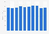 Wärtsilä: annual net sales 2012-2017