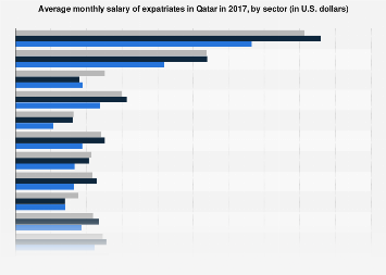 Qatar: average salary of expatriates by sector | Statista