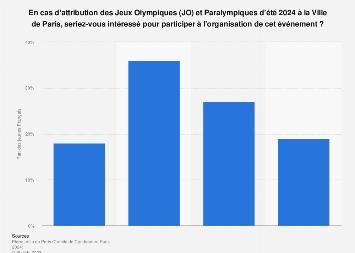 Organisation des JO 2024 à Paris : intérêt des jeunes Français pour organiser 2017