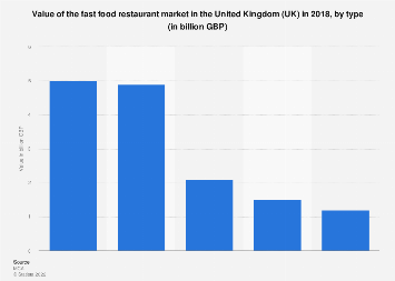 Fast food market value in the United Kingdom (UK) 2018, by type