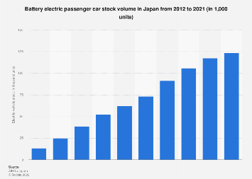 Battery electric car stock in Japan 2009-2017