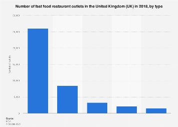 Number of fast food restaurant outlets in the United Kingdom (UK) 2018, by type