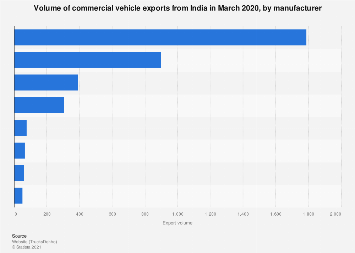 Distribution of commercial vehicle export volume India FY 2017, by company
