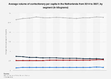 Confectionery consumption per capita in the Netherlands 2010-2021, by type