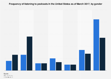Frequency of listening to podcasts in the United States in 2017, by gender