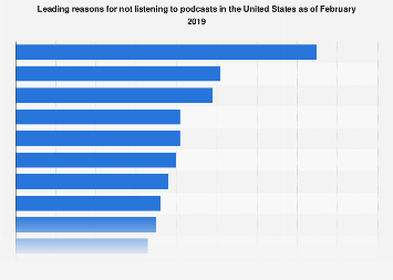 Reasons for not listening to podcasts in the United States 2017