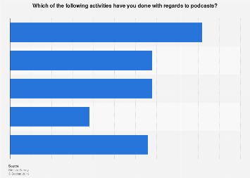 Activities regarding podcasts in the United States in 2017