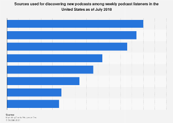 Discovering new podcasts in the United States in 2018