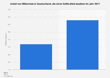 Umfrage zum Besitz eines Selfie-Sticks von Millennials in Deutschland im Jahr 2017