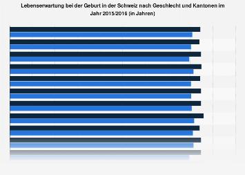 Lebenserwartung in der Schweiz nach Geschlecht und Kantonen 2015/2016