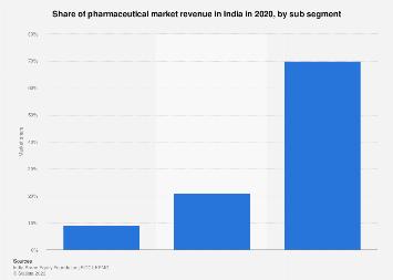 India - pharmaceutical market revenue distribution by sub