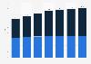 Prognose zum Jugend- und Altersquotient in der Schweiz bis 2045