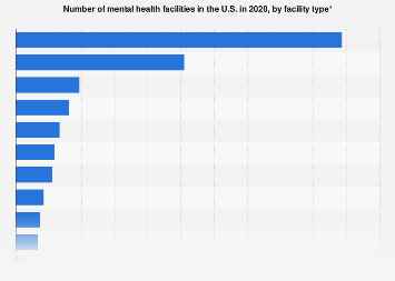 Mental health facilities by type of facility in the U.S. 2018