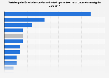 Verteilung der Entwickler von Gesundheits-Apps weltweit nach Unternehmenstyp 2017