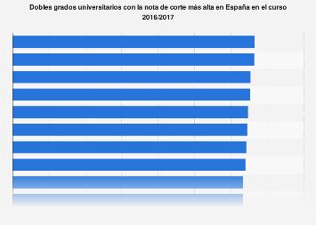 Dobles grados con mayor nota de corte España 2016/2017