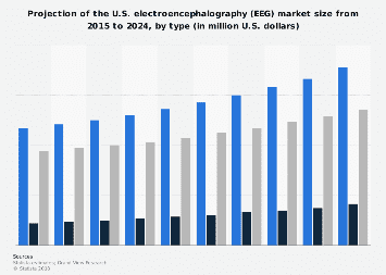 Projection of U.S. electroencephalography market size by type 2015-2024