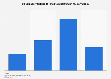 YouTube usage for music (video) streaming in the United Kingdom (UK) 2016