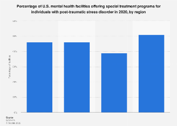 Mental health facilities with programs for stress disorder victims US 2018, by region