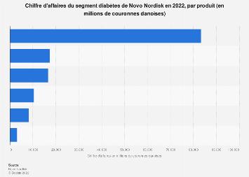 Ventes du segment diabètes et obésité de Novo Nordisk 2016-2018, par produit